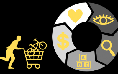 The Buying Cycle in Digital Marketing – Use it To Get Ahead!
