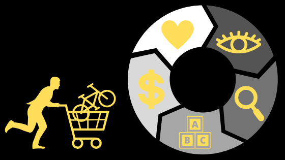 Image of someone running with a bike in their shopping cart and a graphic with all 5 stages of the buying cycle